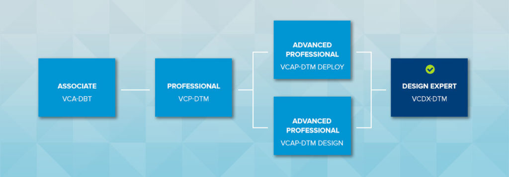 My Journey to VCDX-DTM, Part 1: Introduction - cloud13 ch