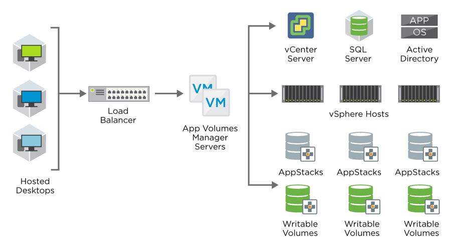 app volumes architecture