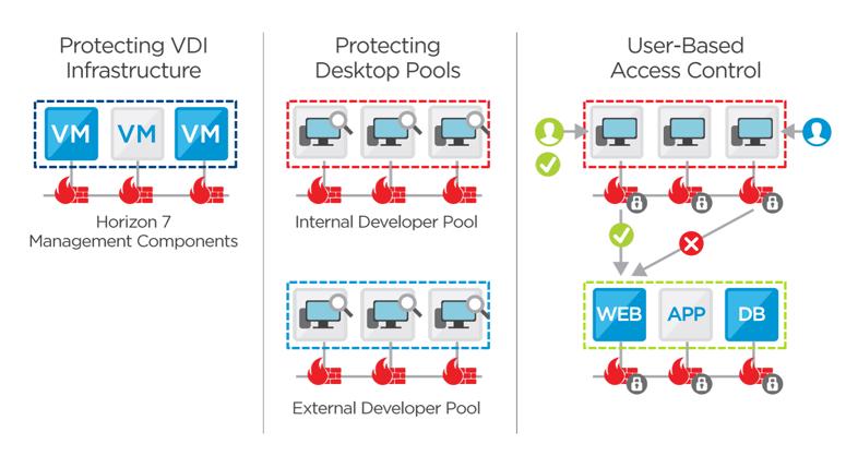 VMware NSX for vSphere