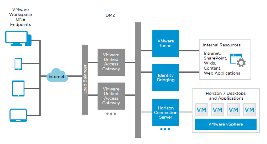 VMware Unified Access Gateway