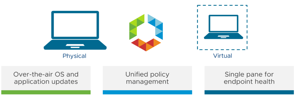 Unified Endpoint Management - The Modern EMM - cloud13 ch