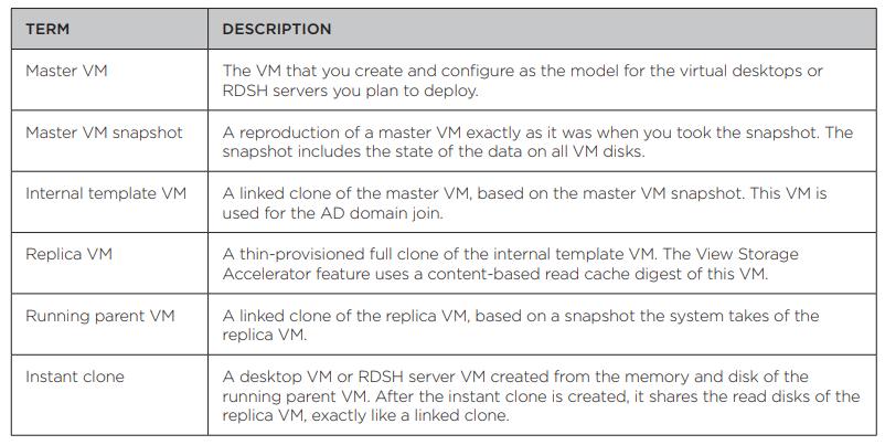 Instant Cloning VMs