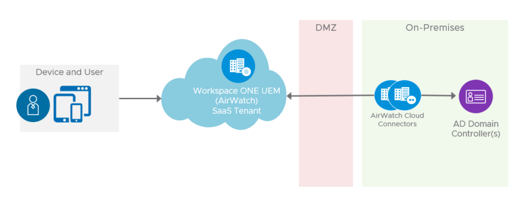 Workspace ONE UEM SaaS Architecture
