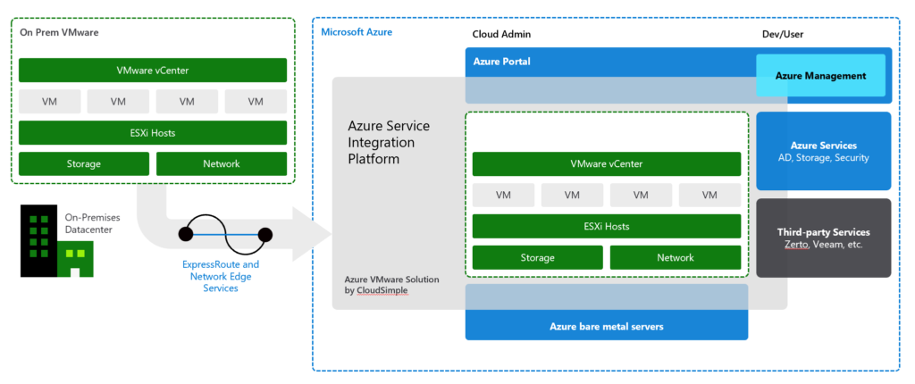Azure VMware Solutions Components