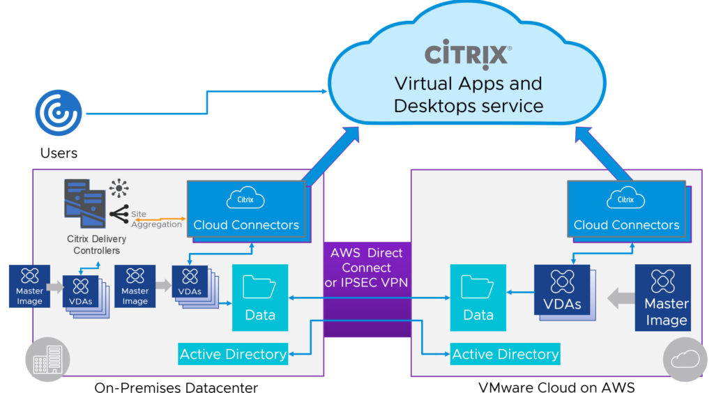 CVAD on VMC on AWS