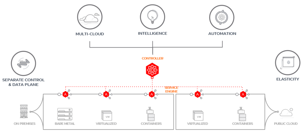 NSX Advanced Load Balancer Architecture