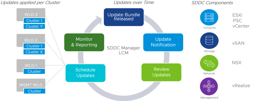 VCF Lifecycle Management