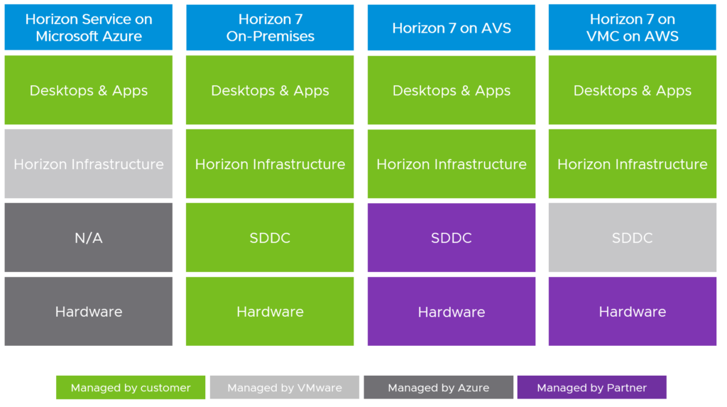 VMware Horizon Responisibilities