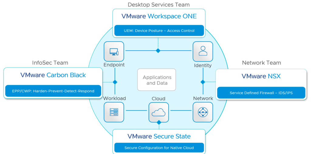 VMware Security Solutions with Carbon Black