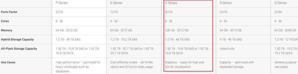 VxRail Server Series