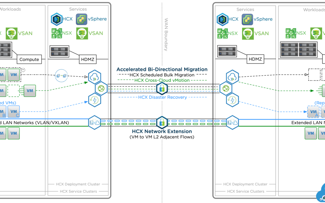 Cross-Cloud Mobility with VMware HCX