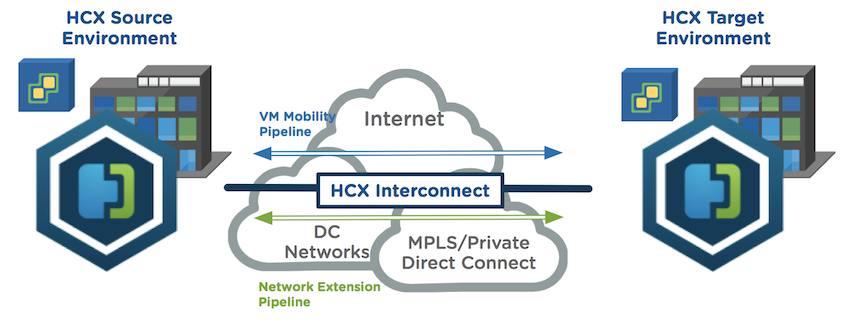 HCX Service Mesh