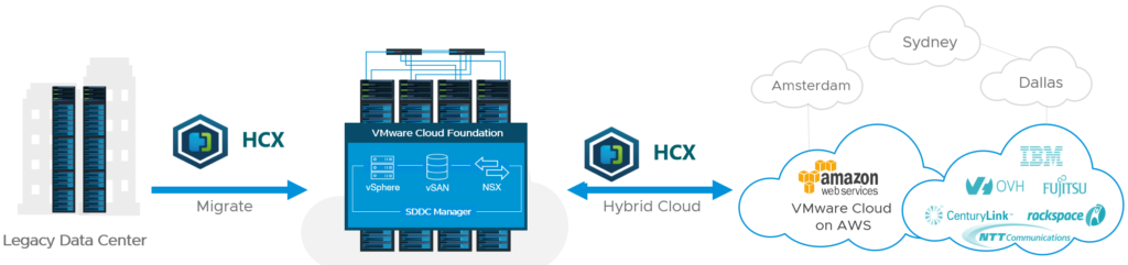 VMware HCX Migration