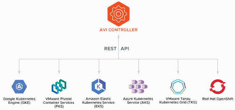 Advanced Kubernetes Ingress Controller Avi Networks
