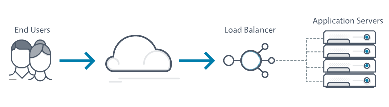 Multi-Cloud Load Balancing and Autoscaling with NSX Advanced Load Balancer (formerly Avi Networks)