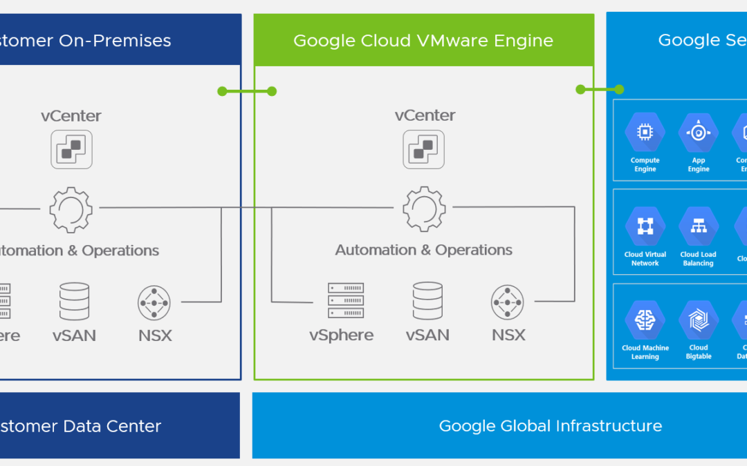 Google Cloud VMware Engine (GCVE)