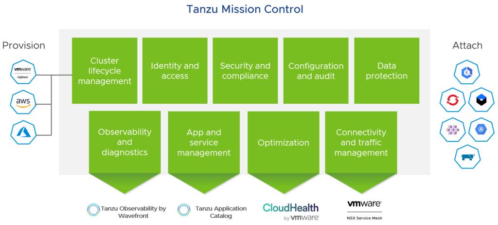 Tanzu Mission Control