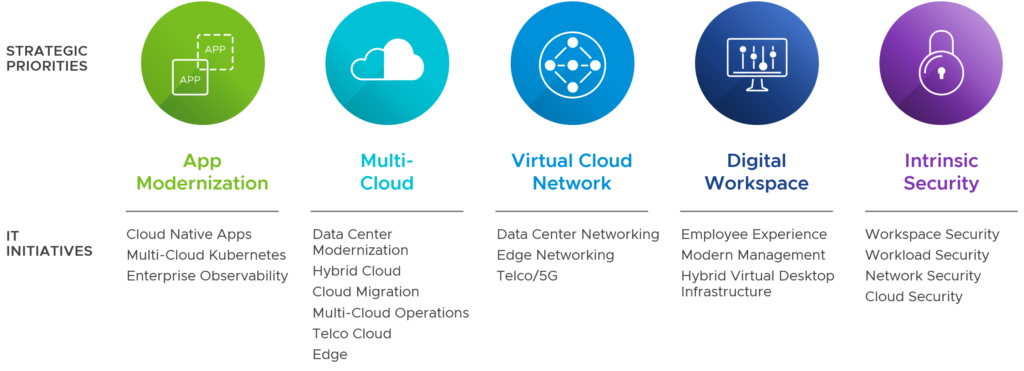 VMware 5 Strategic Pillars
