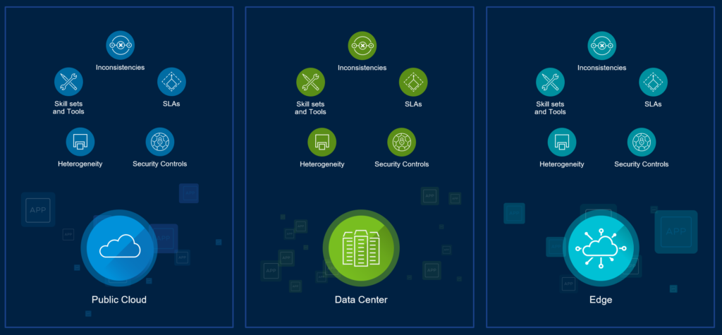 VMware Multi Cloud Silos