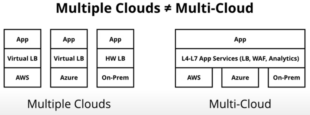 Multiple Clouds versus Multi-Cloud