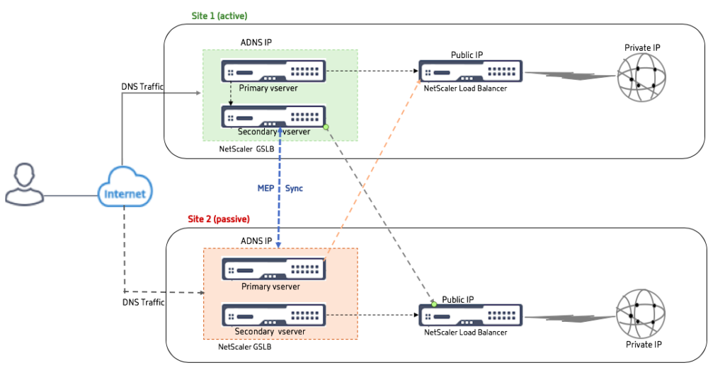 NetScaler GSLB Active Passive