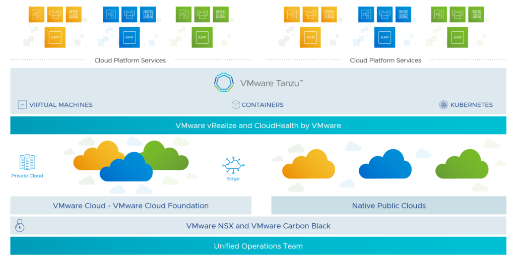 Consistent VMware Multi-Cloud
