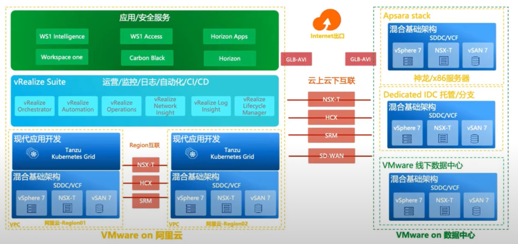 Alibaba Cloud VMware Solution Architecture