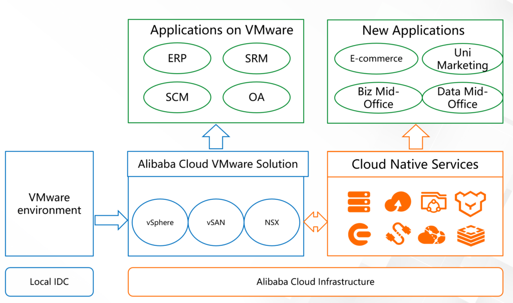 ACVS Migration to Alibaba Cloud