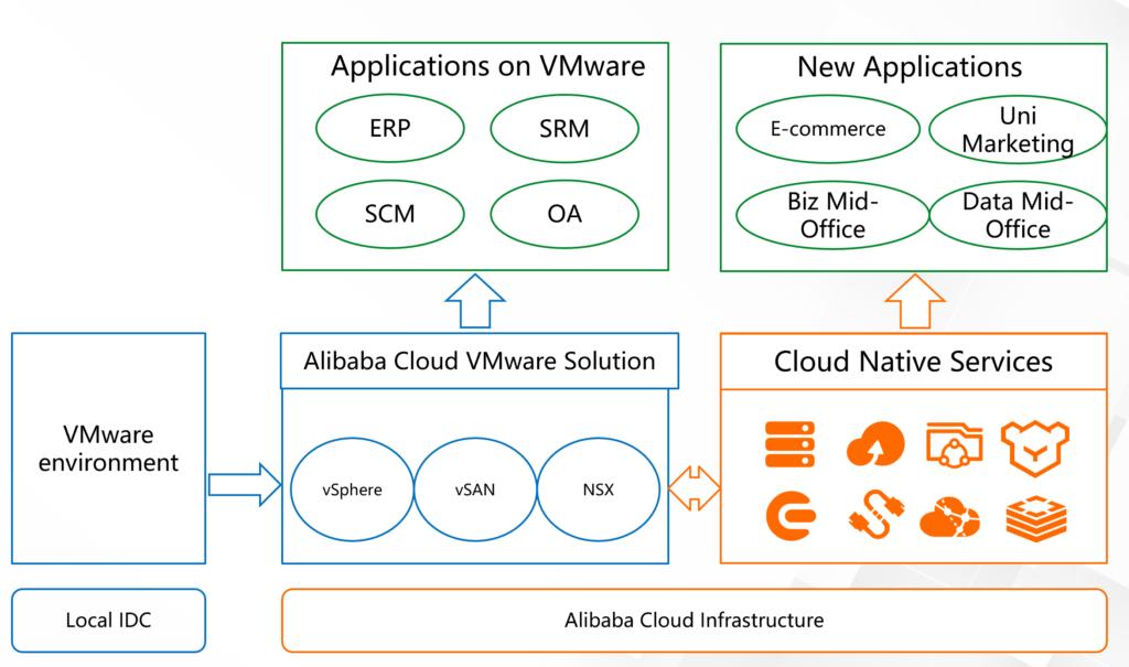 ACVS Migration to Alibaba Cloud