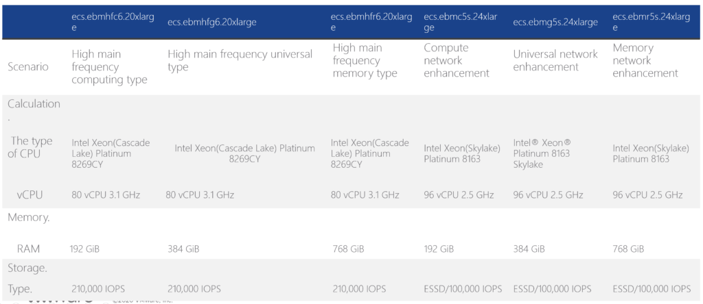 ACVS Node Specifications