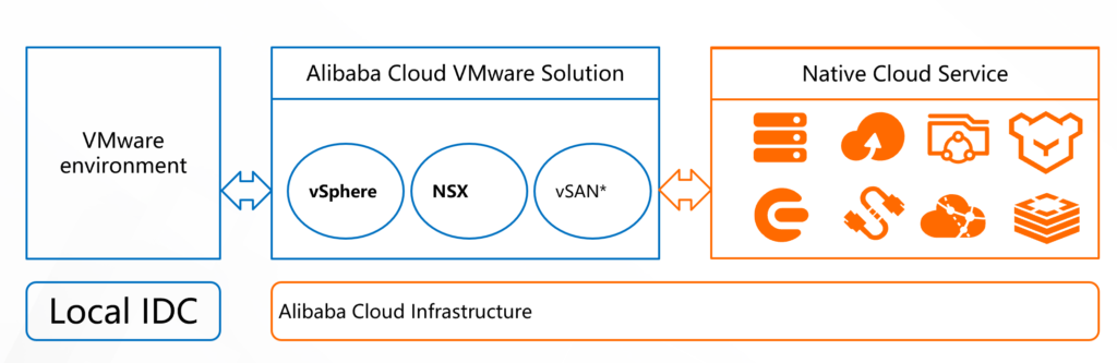 ACVS vSphere Architecture