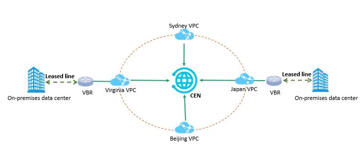 Alibaba Cloud Cloud Enterprise Network