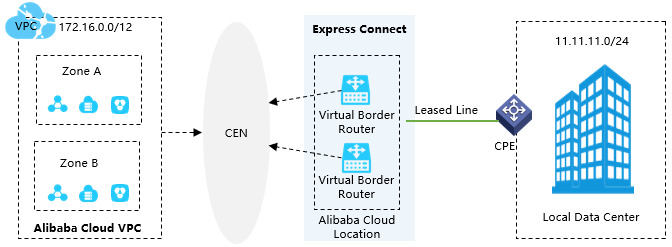Alibaba Cloud Express Connect