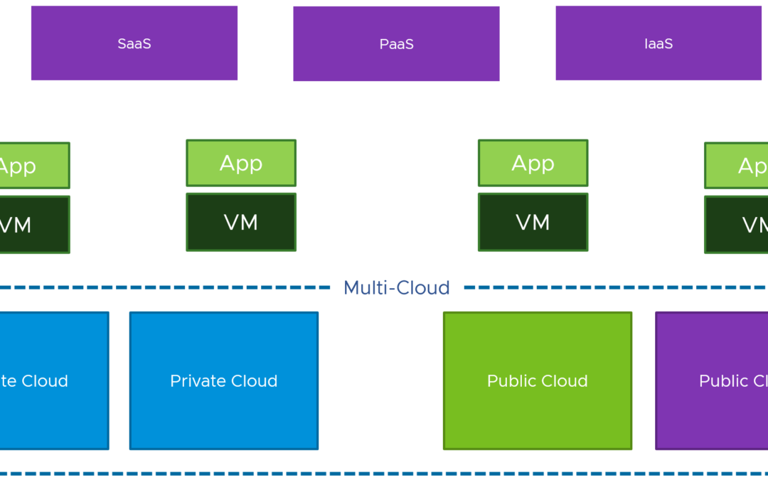 Multi-Cloud Computing Model