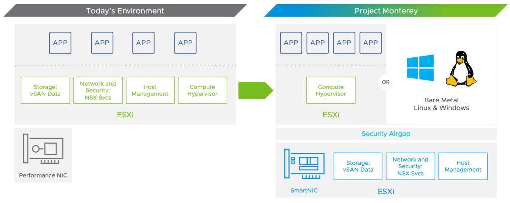 Project Monterey VMware Cloud Foundation
