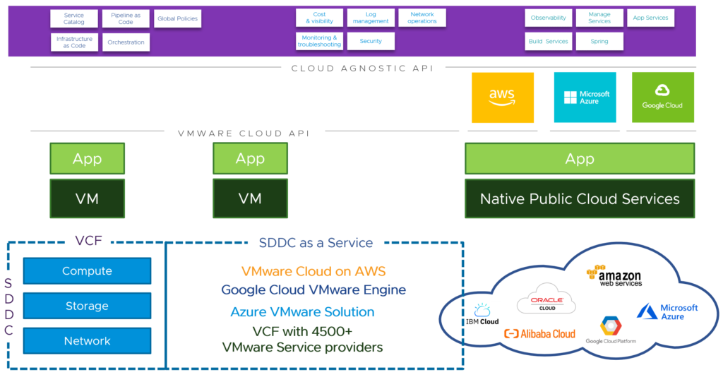 VMware Cloud-Agnostic CMP