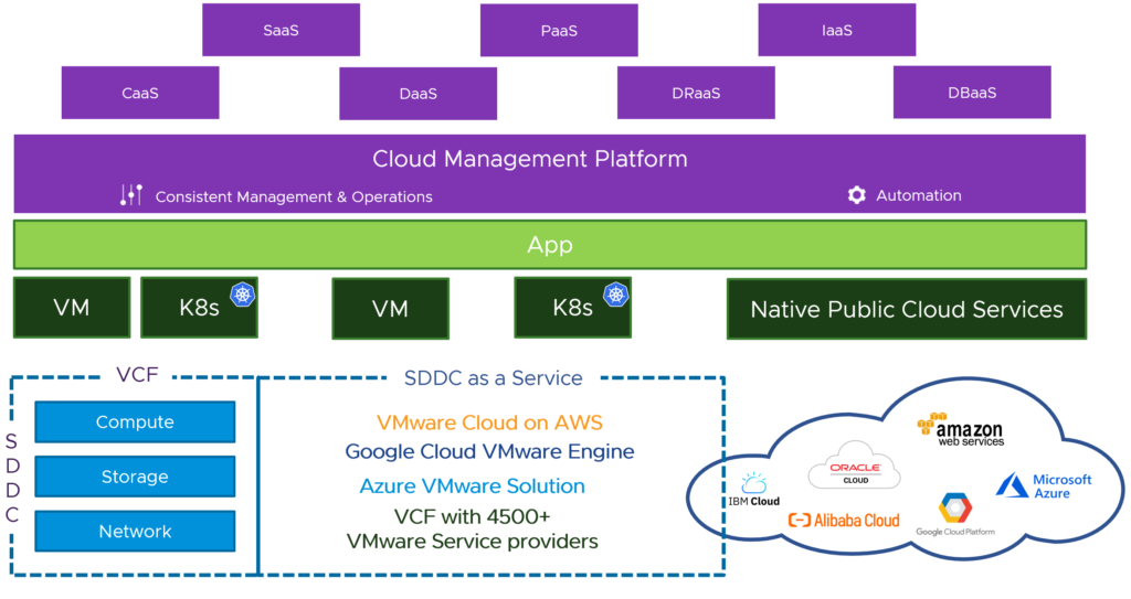 VMware CMP and Services