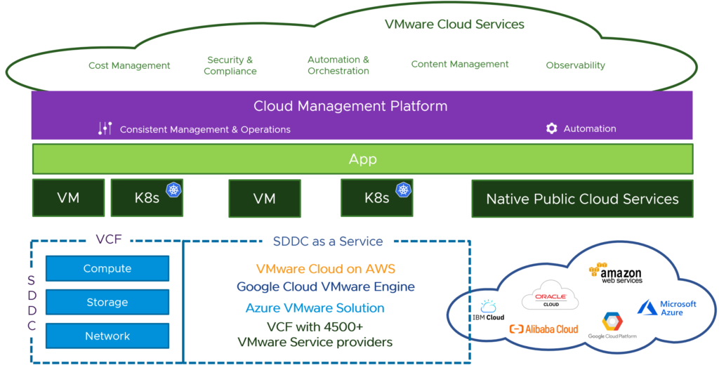 VMware Multi-Cloud Services