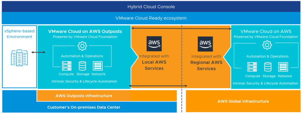 VMC on AWS Outposts