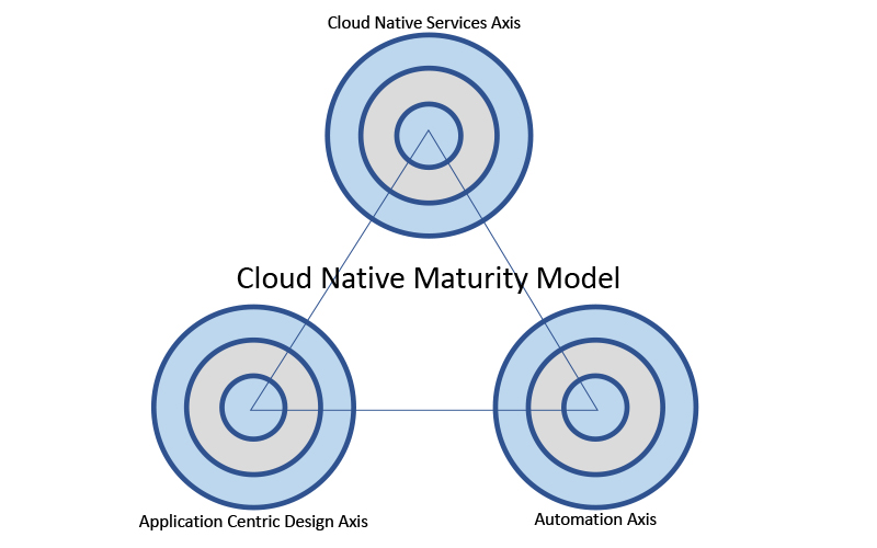 Cloud Native Maturity Model