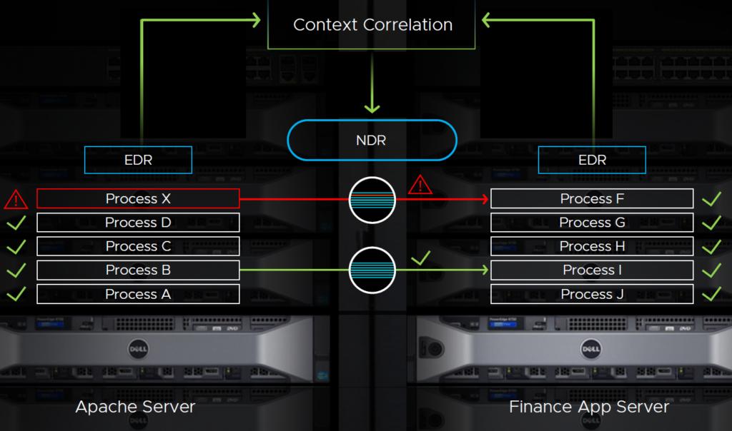 EDR NDR Context Correlation