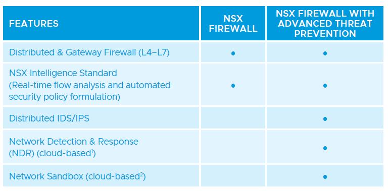 NSX FW with ATP Features
