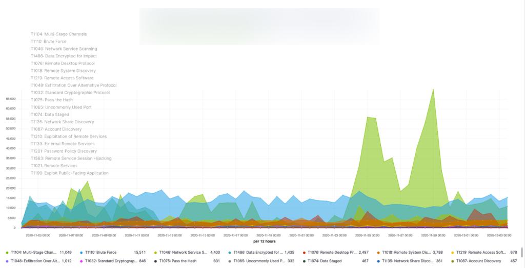 VMware NTA Anomalies