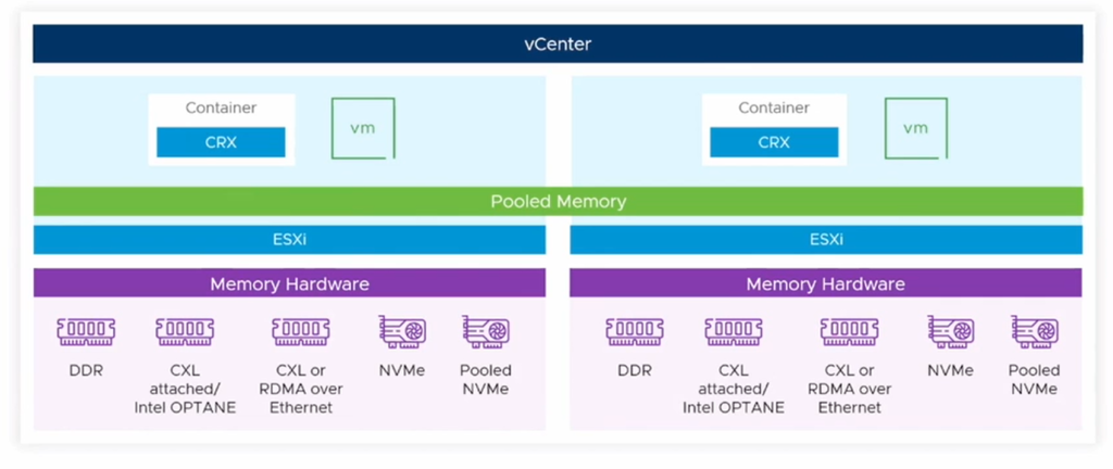 VMware Project Capitola