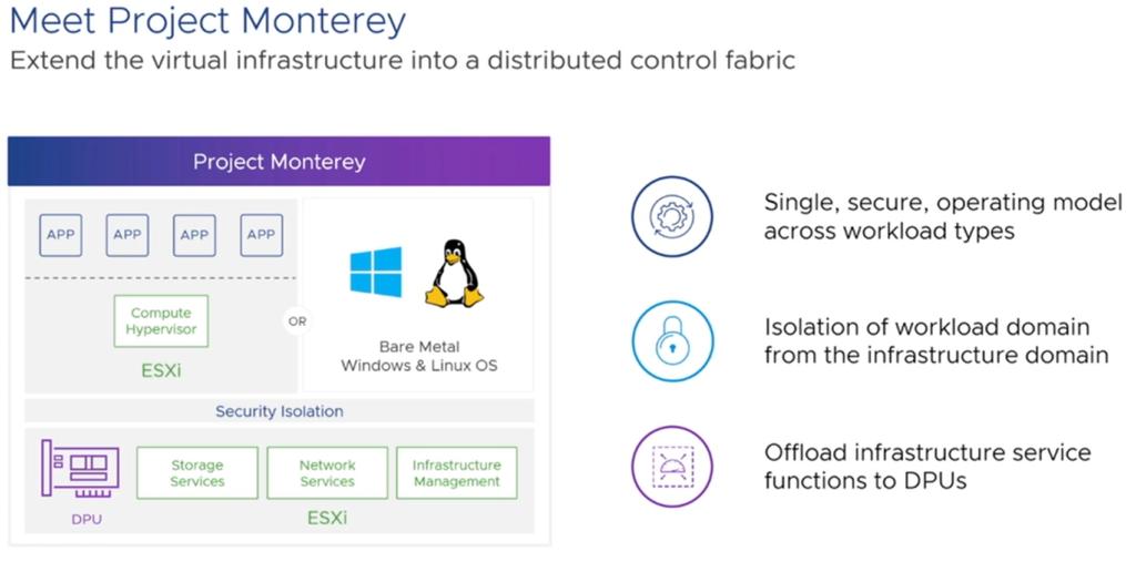 VMware Project Monterey